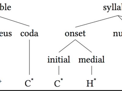 「Syllable」『音節』という考え方(発音とスペル補助)