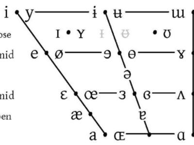 発音とスペル1(母音2)